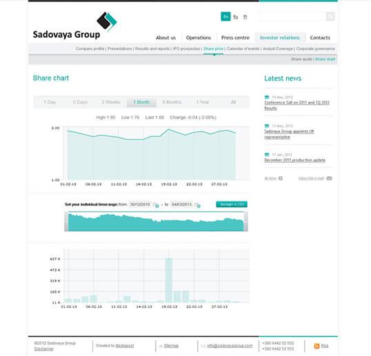 Дизайн, разработка и создание сайта Компания Sadovaya Group - 1